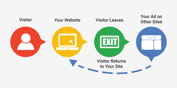 Chase your visitors (Remarketing)